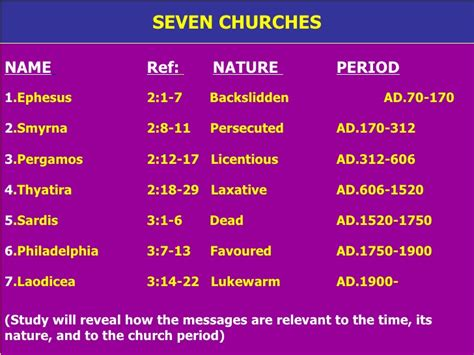 Exceptional Persecuted Churches #4: Messagese-to-the-seven-churches-8-728.jpg?cb=1243418265