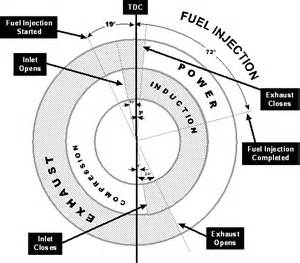 what is difference in timing of 6 cylinder and 8 cylinder engine quora