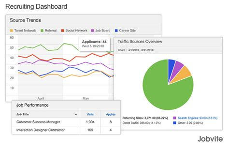 hr metrics dashboard template hr dashboards exles metrics and workforce analytics