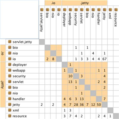 exle of a design structure matrix erik d 246 rnenburg 183 dependency structure matrix