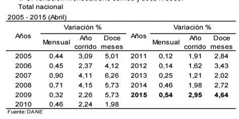 aumento a pensionados en colpensiones colombia aumento salarial en colombia para pensionados 2015 autos