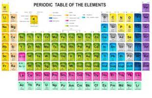 periodic table free large images