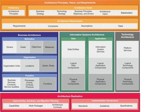Togaf Content Metamodel Business Architecture Pinterest Enterprise Architecture And Content Framework Template