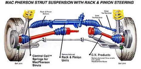 Fix Struts On Car Steering Suspension