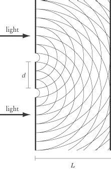 Optics Of Slit L by Physics Optics Wave Optics
