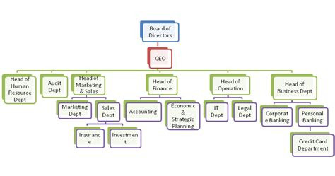 earnest bank organisation chart