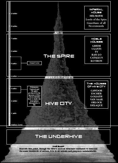 Hive city breakdown image - Warhammer 40K Fan Group - Mod DB