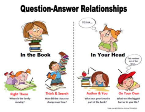 7 Relationship Questions Answered by State Assessments Choice Strategies Activities