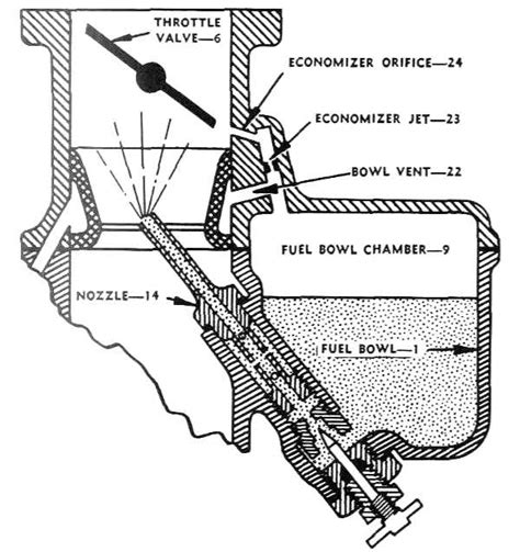 marvel schebler carburetor diagram marvel schebler float bowl illustrations