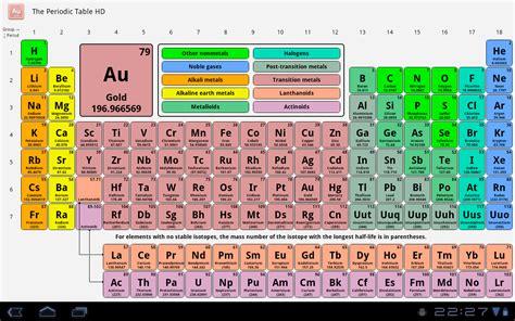 Ammonium On The Periodic Table by Ammonia Periodic Table Symbol Periodic Diagrams Science
