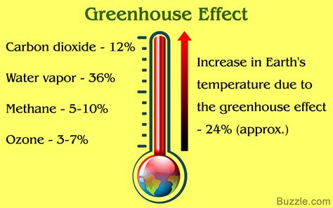 Greenhouse Effect Essay In by The Unbelievably Real Answer As To What Causes Global Warming