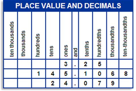 Model Place Value Relationships Worksheet by Decimal Math Extensions Available To All Grade 6 Students