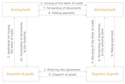 Accounting Treatment Of Letter Of Credit Transactions Ablv Bank Documentary Letters Of Credit