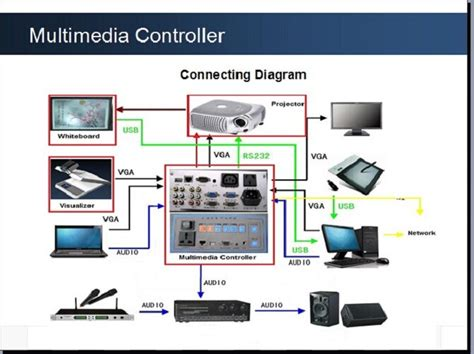 multimedia central controller for acer projector and smart