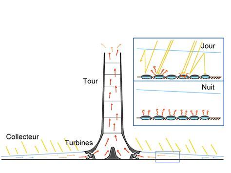 tour de cheminee tour solaire chemin 233 e wikip 233 dia