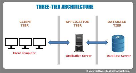 3 tier web architecture diagram software architecture one tier two tier three tier n tier