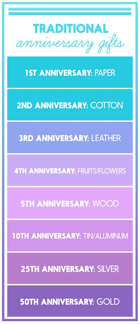 Wedding Anniversary Year by 25 Heartwarming Anniversary Gift Ideas