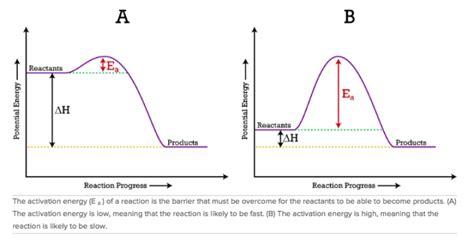 pe diagram dublin schools lesson bond energy