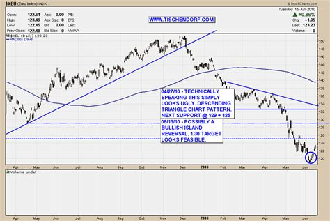 chart pattern island reversal euro currency bullish island reversal chart pattern