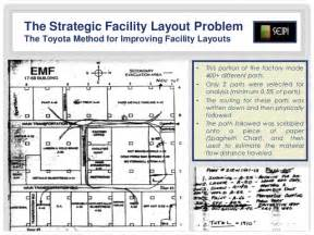 product layout of toyota the strategic facility layout problem in industry