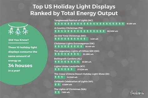 america s 10 best christmas light displays treetopia