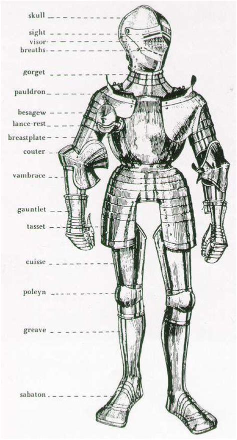 armor diagram delighted armor diagram pictures inspiration