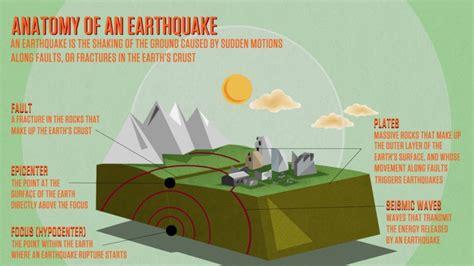 earthquake diagram earthquake diagram and models diagram site