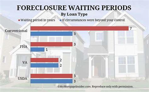 how do i buy a foreclosed house how long do i need to wait buy a home after foreclosure howsto co