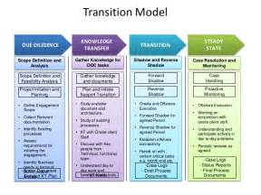 Knowledge Transition Plan Template by Zensar Technologies Oracle Capabilities