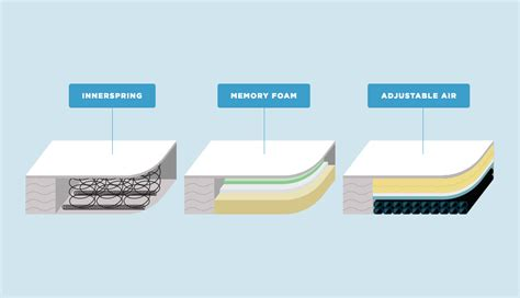 graphic comparison  mattress types innerspring memory