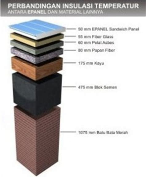 Eklusive Peredam Panas Wall Top panel insulasi panas epanel insulated sandwich panel