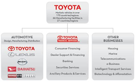 Management Of Toyota Company Toyota Financial Services About Toyota