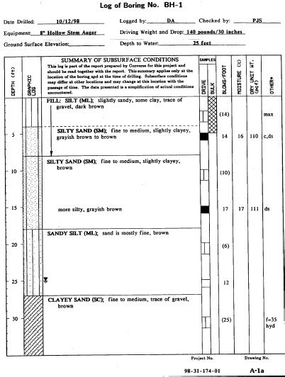 Exle Of Boring Log Showing Stratigrapy Physical Sling Record And Download Scientific Boring Log Template