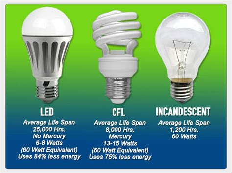 Led Light Bulbs Cost Effective Solar Friendly How Much Are Led Light Bulbs