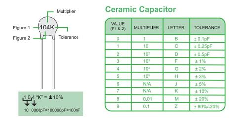 capacitor value calculate capacitor value calculator 28 images capacitor code chart quotes the basics of capacitor