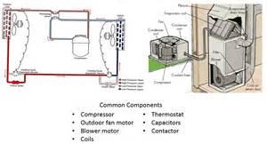 compressor failure in hvac systems donan