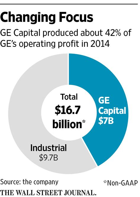 Ge Capital Credit Application Form Ge To Out Of Banking Business Wsj