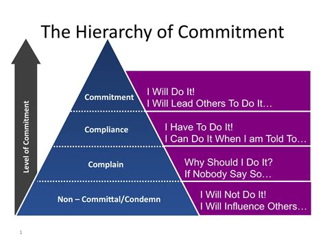 Commit To Commitment by Paul Junjun Faithbook