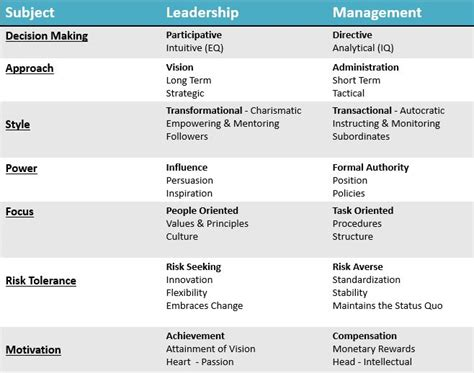 Difference Between Mba And Orgganizational Management by Are You A Leader Or Manager Why Not Both