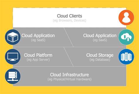 it infrastructure diagram tool infrastructure diagram tool free smartdraw diagrams