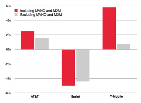 M2m 1b m2m and mvnos driving us connections growth mobile world