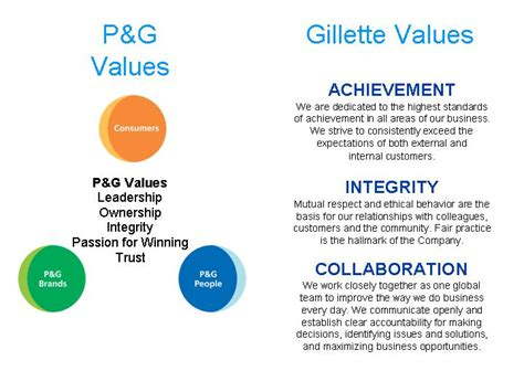 Procter And Gamble Mba Leadership Program p g valuesleadershipownershipintegritypassion for