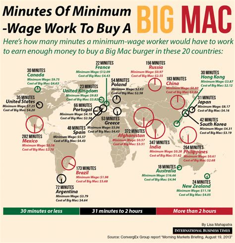 working on minimum wage minutes of minimum wage work to buy a big mac 36 minutes