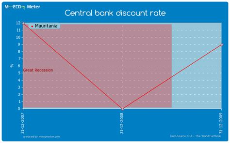 bank discount central bank discount rate mauritania