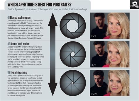 family shot aperture what is the best aperture and focal length for portraits