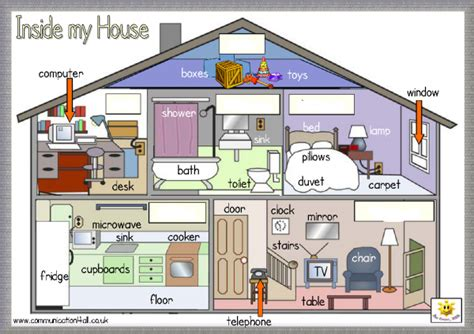 WebQuest: Things in the home