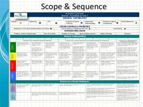 Curriculum Scope And Sequence Template australian curriculum science