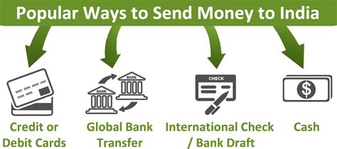 best way to transfer money best way to send money to india from usa seotoolnet
