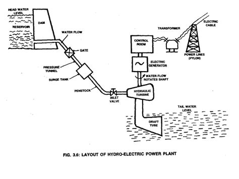 diagram of a hydroelectric dam and powerhouse powerhouse starter wiring diagram powerhouse generator