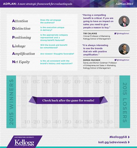 Northwestern Kellogg Mba Admission Criteria by The Kellogg 2015 Bowl Ad Review